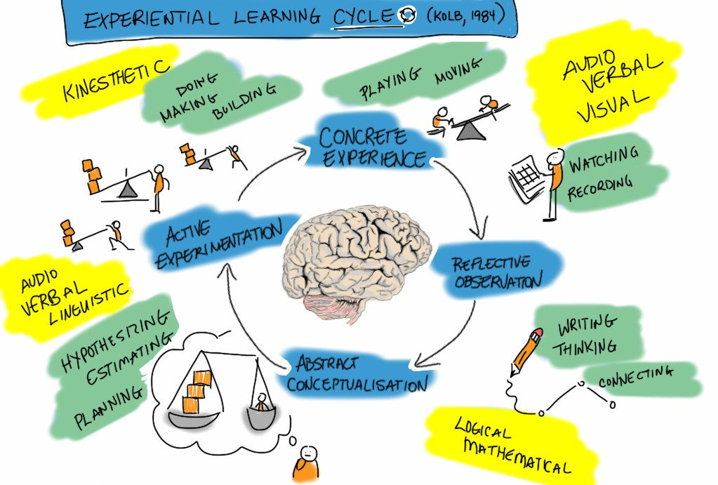 Experiential Learning- Letting Your Child Learn Through Experience